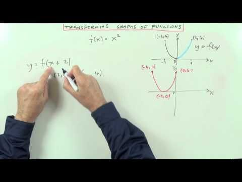 ▶ Transformations of Graphs of Functions - YouTube