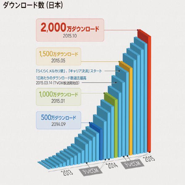 フリマアプリ「メルカリ」は日本において2000万ダウンロードを突破したと発表した。2000万ダウンロードを記念してダウンロード数推移などを「メルカリ」のハイライトとしてインフォグラフィックスでまとめている。  日本におけるダウンロード数は2014年9月に500万ダウンロード、2015年1月に1000万ダウンロードを突破した。その後、3月にTVCMを開始、「らくらくメルカリ便」「キャリア決済」のスタートを経て、5月には1500万ダウンロードを達成し、10月に2000万ダウンロードに至った。約1年でダウンロード数が1500万件増えており、メルカリの急激な伸びを感じられる。   | ECのミカタは、ネットショップ運営を支援するネットショップ専門のポータルサイトです。