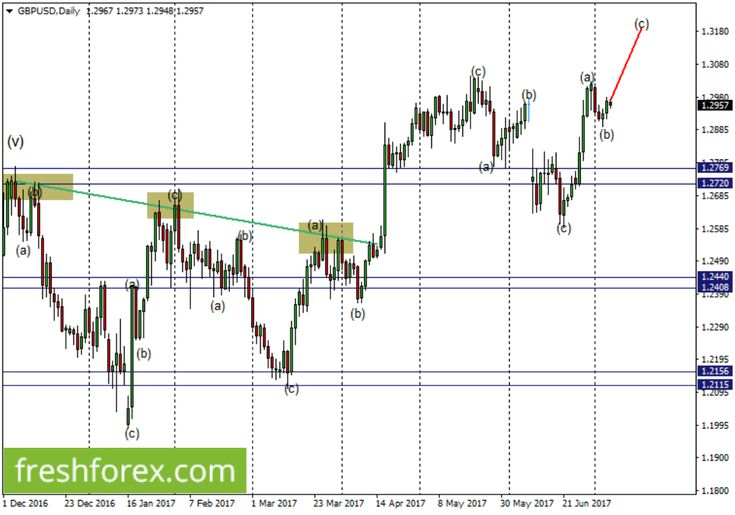 Elliott waves for Forex correlation analysis – Bull gaining control http://betiforexcom.livejournal.com/26106250.html  GBPUSD - Flat Wave Analysis: Perfectly as previously forecasted, the corrective wave (b) ended a bit earlier and could not extend below the short term support level 1.2910. We expect the level 1.2910 to have marked the end of this correction that the current upward rally is the continuation of the impulsive wave (c) upwards but should not go beyond the weekly resistance…
