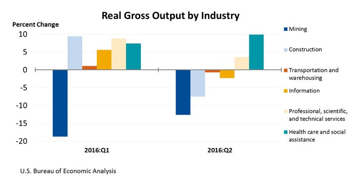 BEA : News Release: Revised Gross Domestic Product by Industry