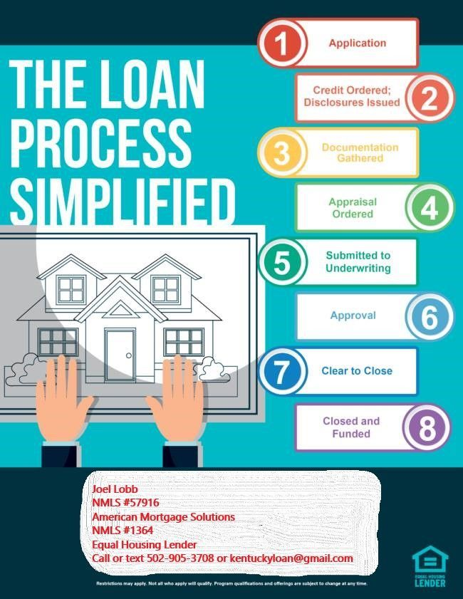 Kentucky First Time Home Buyer Tips For A Smooth Closing After Loan Pre Approval In 2020 Mortgage Marketing Mortgage Loan Officer Mortgage Tips