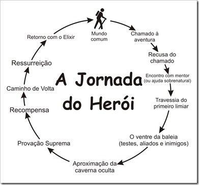 Heróis & Mitos: A Jornada do Herói