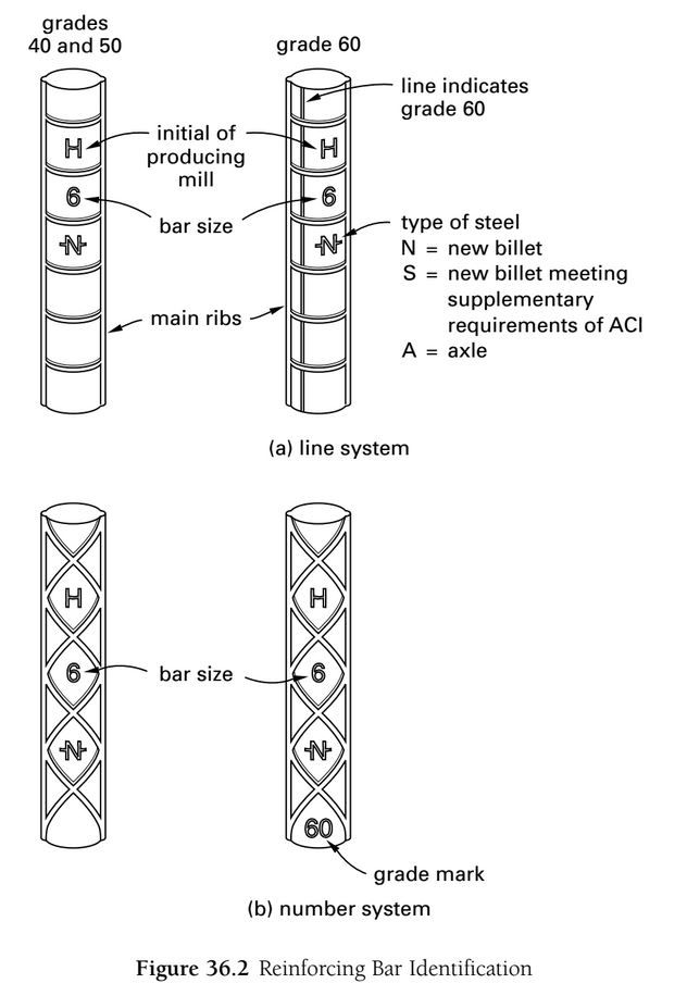 """REBAR SIZING - Bars are designated by numbers that represent the number of 1/8"""" in increments in the nominal diameter of the bar. This, a no. 6 bar has a diameter of 6/8"""", or 3/4"""" - Ballast 2012"""