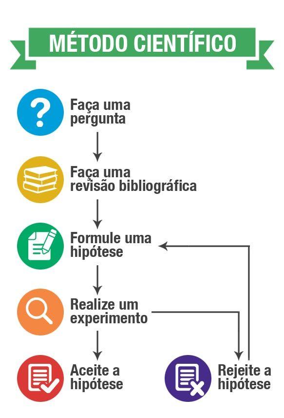 metodo-cientifico
