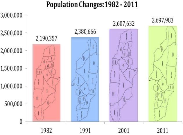 Balcostics population changes 1982 2011