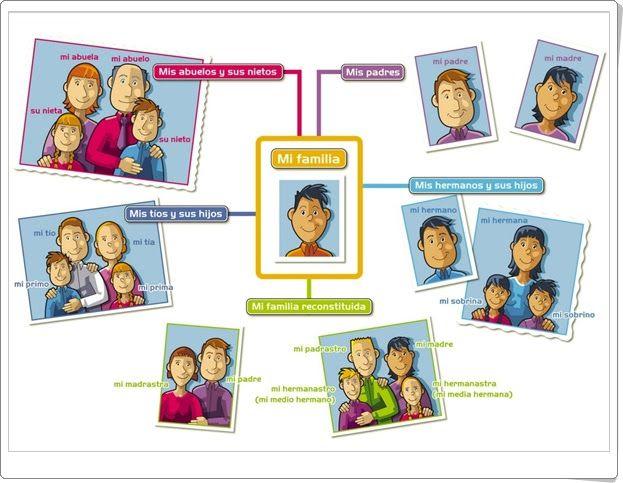 """""""Mi familia"""" (Lámina de Ciencias Sociales de Primaria)"""