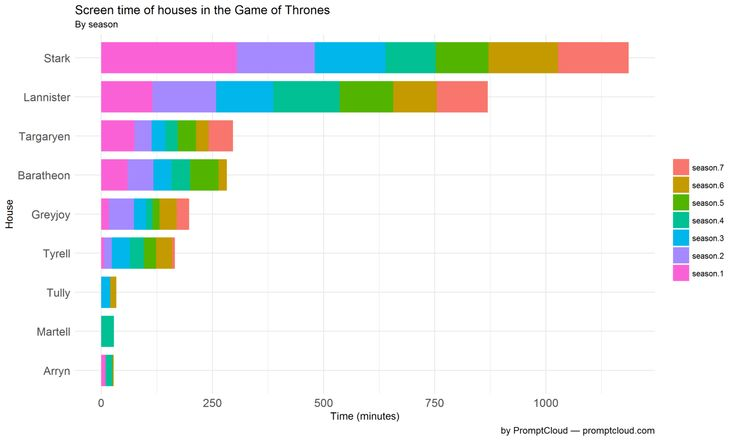 Data drives better decisions. But can it create smarter societies, spot global trends, and answer our most pressing questions... like who's the most important GoT characters? #bigdata #dataviz #GoT