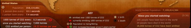 """""""MY FOOTPRINT #2"""" In the US, 1000 tons of Co2 is emitted every 5.3 sec. I found that the most shocking part was seeing the timer showing that about 18,000 tonnes of Co2 has been ommited in the short 5 sec that I was on the site."""
