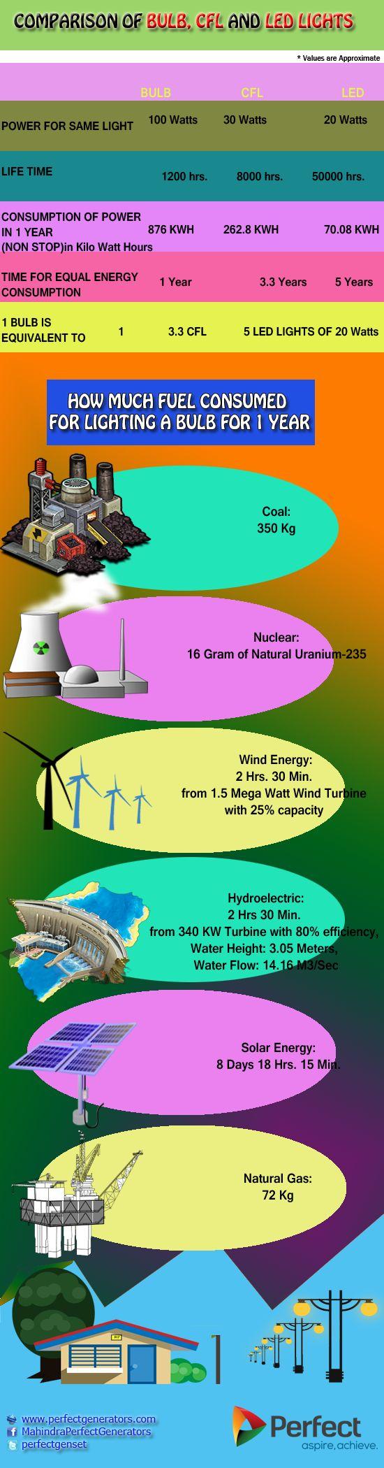 12 best power generators images on pinterest generators diesel