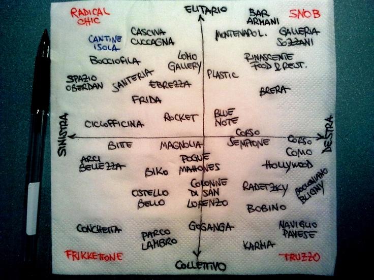 Quadrato semiotico del divertimento milanese - http://www.squadrati.com/2012/08/29/quadrato-semiotico-del-divertimento-milanese/