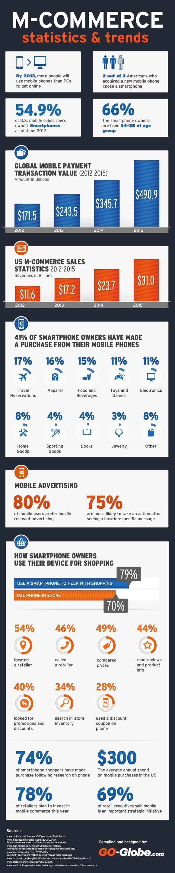 #MobileCommerce Statistics and Trends