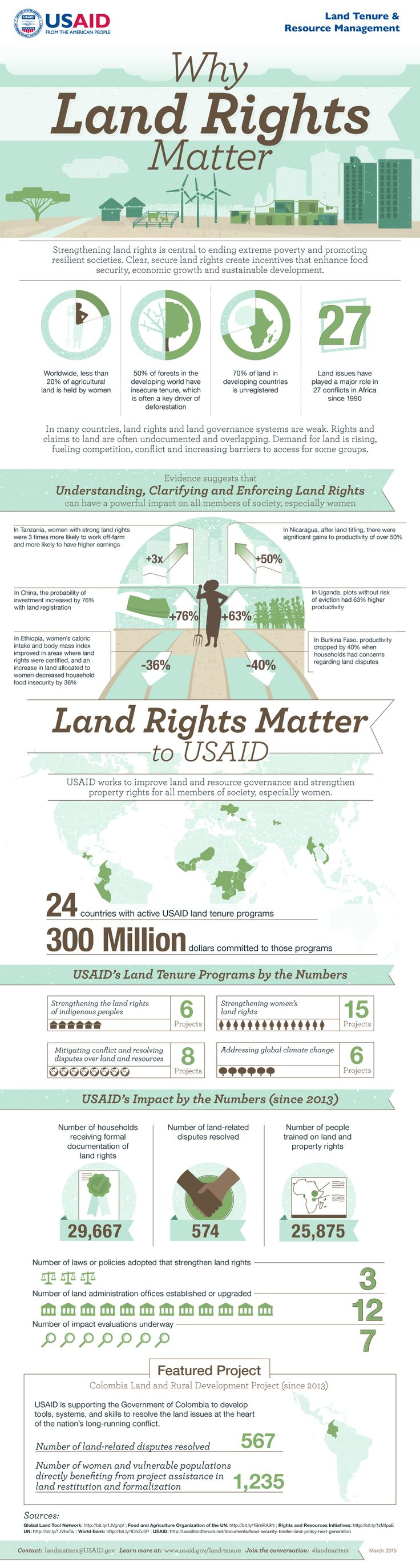 Infographic: Why Land Rights Matter | Land Tenure and Property Rights Portal