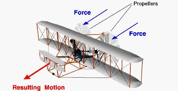 dibujo por ordenador de la aeronave 1903 Wright que muestra la fuerza generada por las hélices y el movimiento resultante de la aeronave.