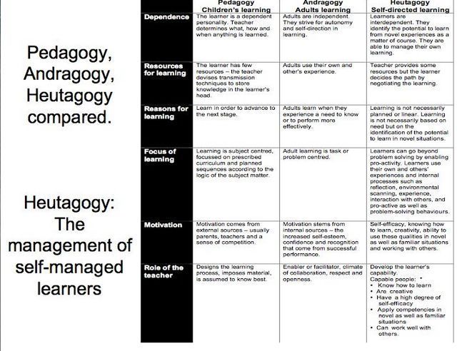 Interesting Chart Outlining the Differences between Pedagogy, Andragogy, and Heutagogy ~ Educational Technology and Mobile Learning
