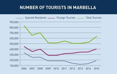 Marbella Property Market Report 2016 - Panorama
