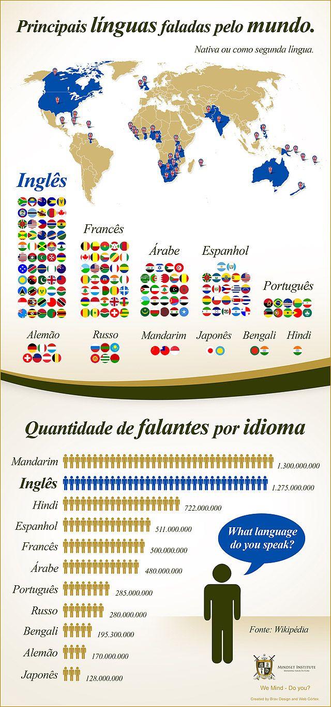 A importância de falar inglês está evidente. Veja os dados deste infográfico para saber quantos países e quantos habitantes falam a língua. Confira!