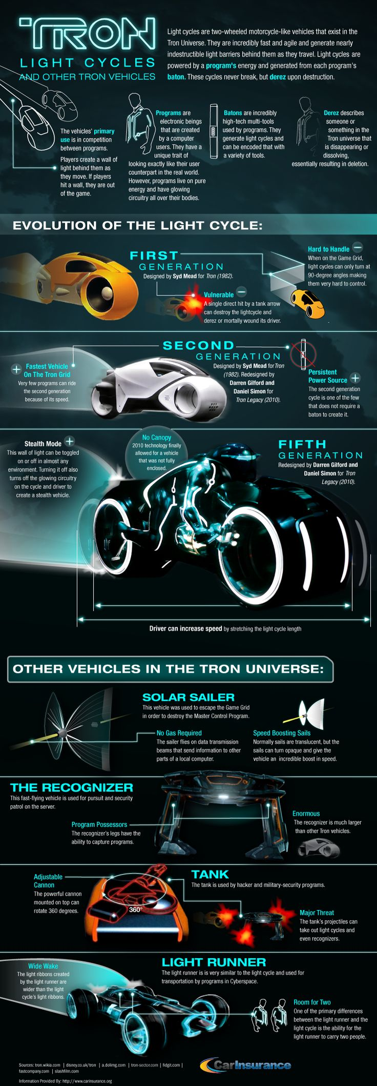 Evolution of Tron