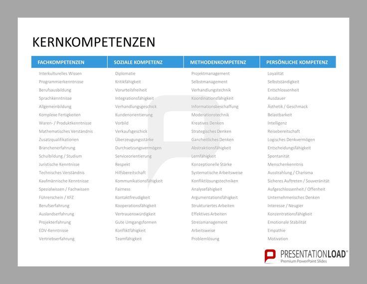 Liste mit Kernkompetenzen: Fachkompetenz (Interkulturelles Wissen, Programmierkenntnisse, Sprachkenntnisse), Soziale Kompetenz (Dimplomatie, Kritikfähigkeit, Integrationsfähigkeit), Methodenkompetenz (Projektmanagement, Selbstmanagement, Verhandlungstechnik) und Persönliche Kompetenz (Loyalität, Selbstständigkeit, Entschlossenheit). // Kompetenzmanagement für PowerPoint @ http://www.presentationload.de/kompetenzmanagement-powerpoint-vorlage.html