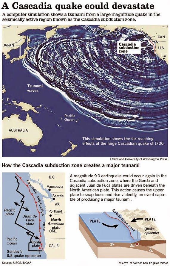 The CELESTIAL Convergence: PLANETARY TREMORS: The Cascadia Subduction Zone - A Potent Threat Of Major Earthquake Off California's Northern Coast...