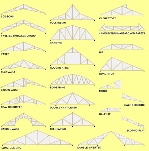 Types of prefab roof trusses house ideas pinterest for Prefab roof trusses