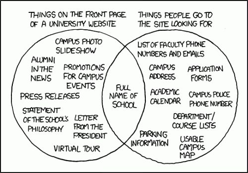 Image source: xkcd. - http://xkcd.com/773/