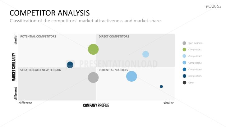 Competitor Analysis PowerPoint Template Thinking Design - competitive analysis example