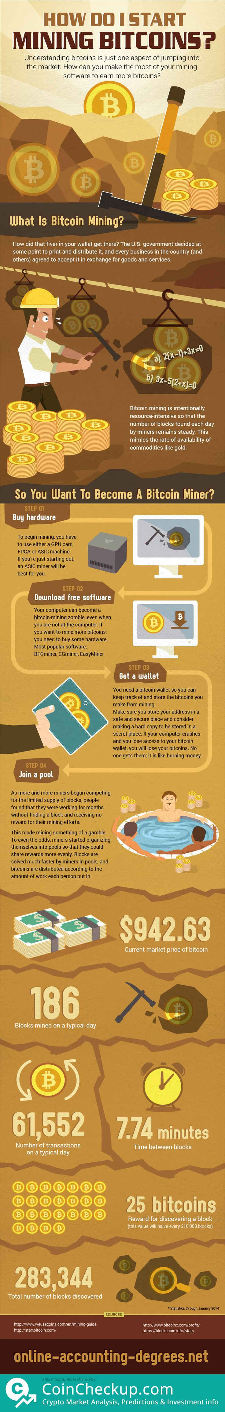 So how do I start mining bitcoins? By CoinCheckup The