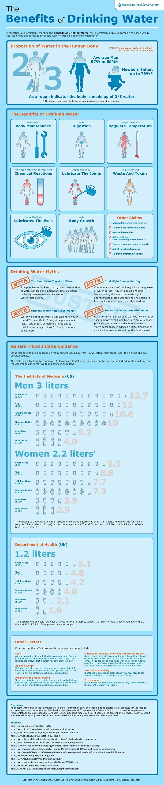 The Benefits of Drinking Water,    Posted on September 11, 2012 by PositiveMed Team.      Advertisement:   This infographic summarizes all the benefits of drinking water. Remember, although you can hydrate by other drinks, drinking water is always your healthiest option.