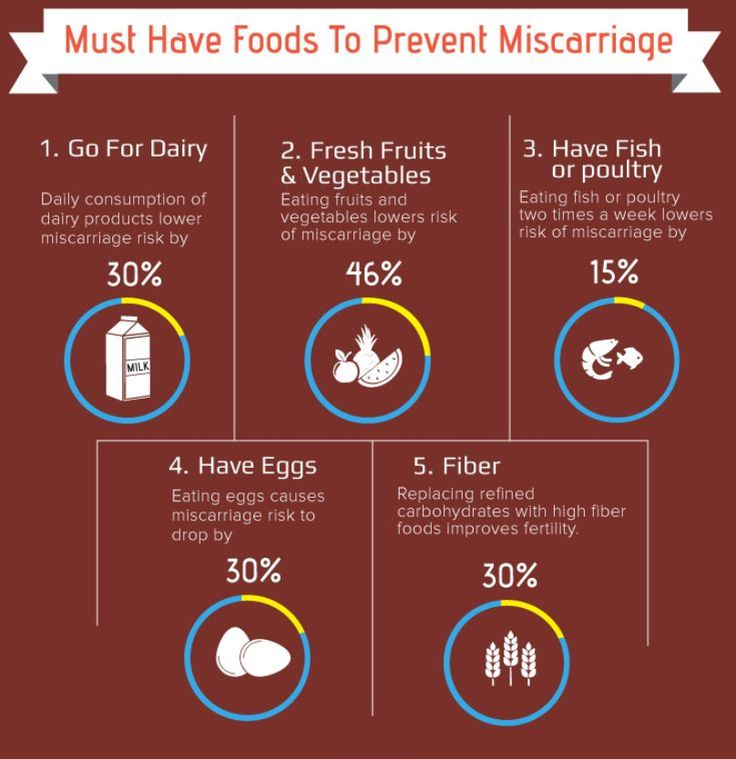 Prevent Miscarriage