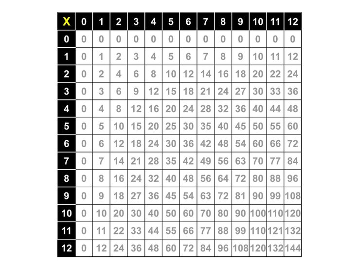 Multiplication chart multiplication table printable for Multiplication table 0 10