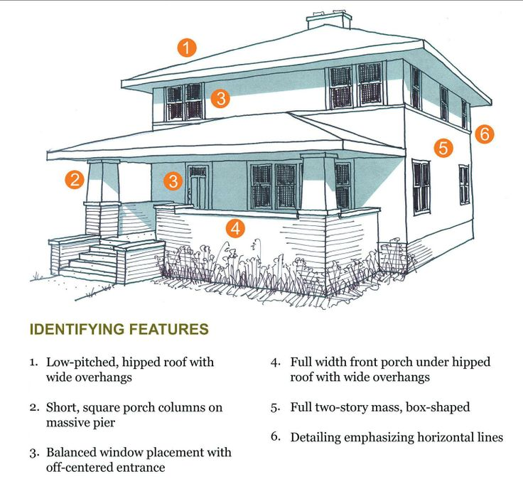 17 best images about porch on pinterest house plans for Prairie style house characteristics
