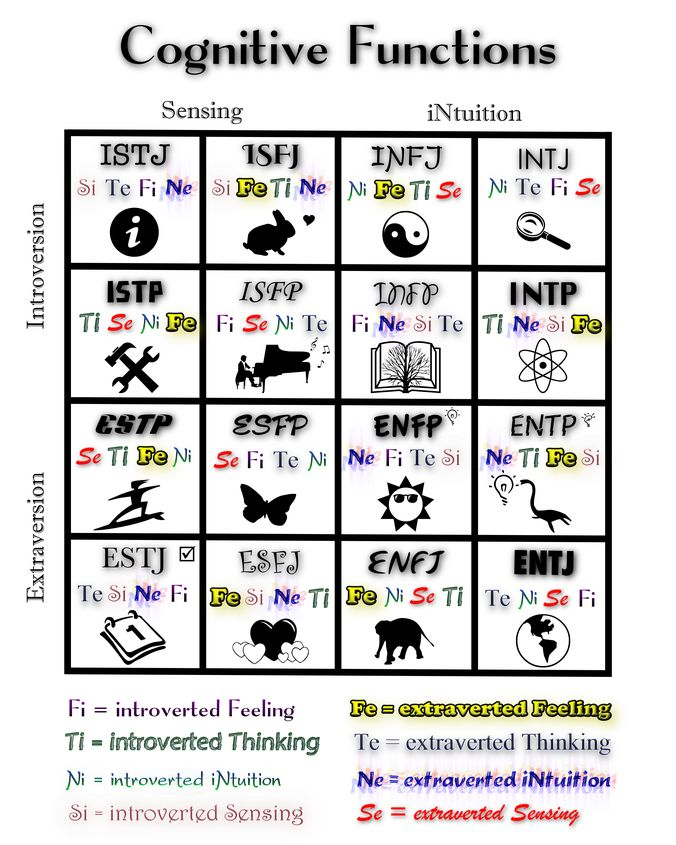 ISTJ: dominant introverted sensing Si, but Extroverts their secondary Thinking Te   ISFJ: dominant introverted sending Si, but Extrov...