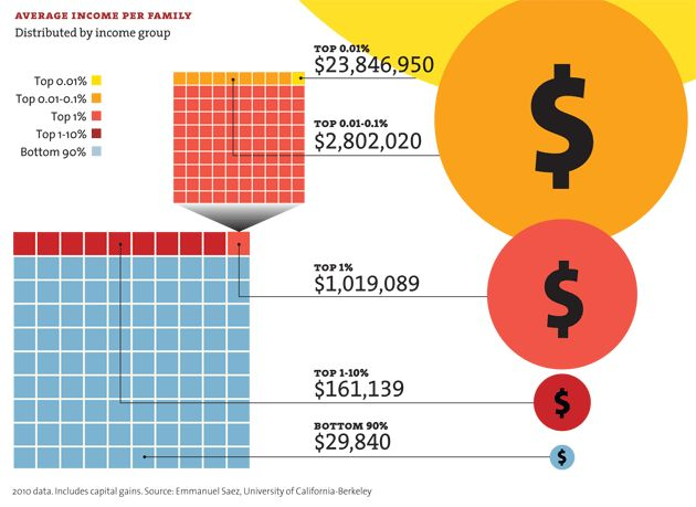 The following infographic shows the average income for similar parts of the U.S. The bottom 90 percent make $29,840 on average, but other reports based on the U.S. Census show that 40 percent of individuals make less than $20,000 annually, and 30 percent of families live on less than $40,000 a year. #feelthebern