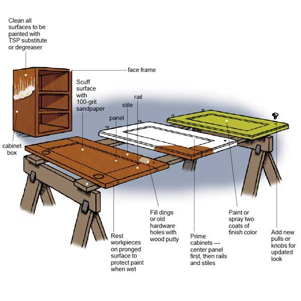 Mastering the perfect glassy finish is all in the prep work. Before starting, you must properly clean, sand, and prime every inch of the surface, or the finish color won't stick well. | Illustration: Gregory Nemec: Paintings Kitchens Cabinets, Repaint Kitchens Cabinets, How To Repaint Cabinets, This Old House, Cabinets Paintings, Cabinets Refinishing, Gregory Nemec, Kitchen Cabinets, Paintings Cabinets Diy
