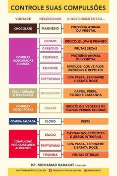 Tabela interessante, embora resuma a chocolatria a uma simples falta de magnésio no corpo...