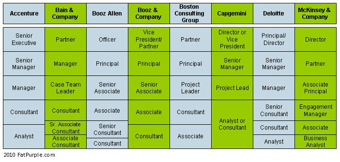 consulting career ladder comparison | Lifelong Learning ...