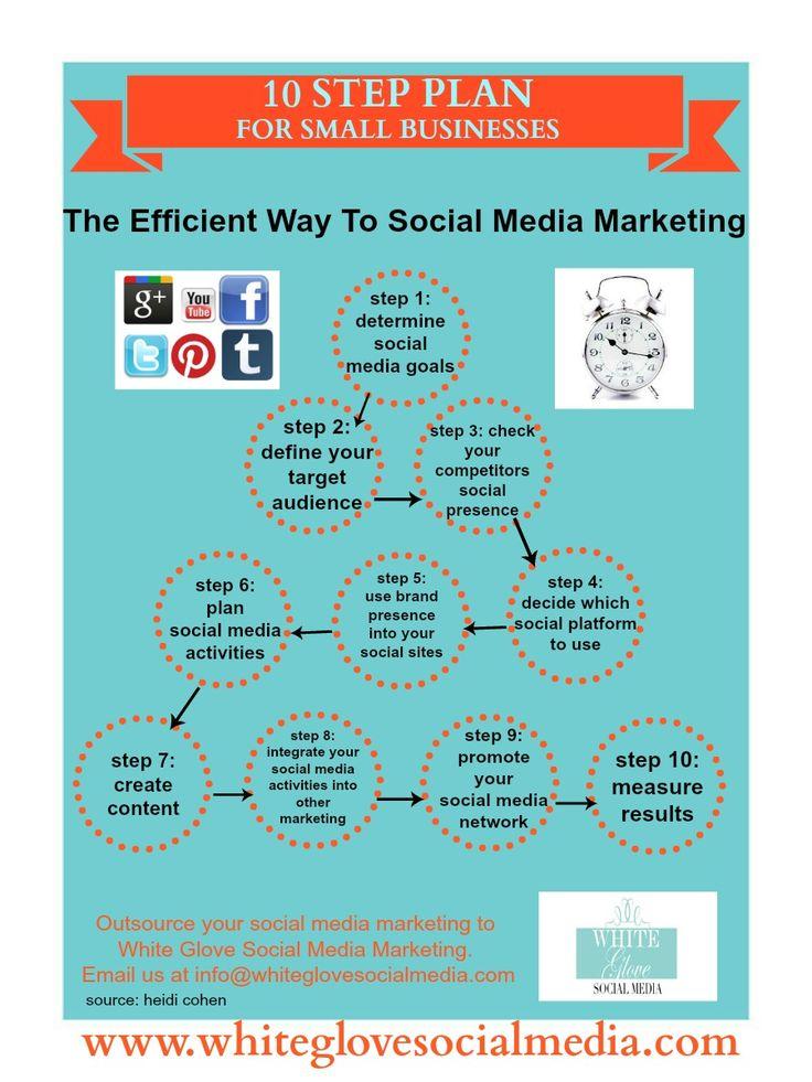 bwc 10 step business plan