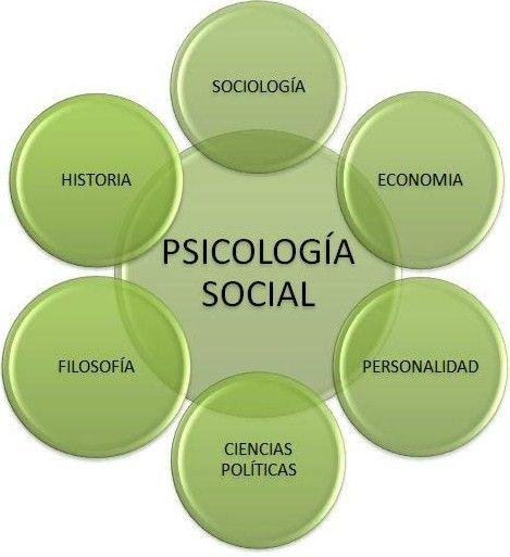 psicologia social - Buscar con Google