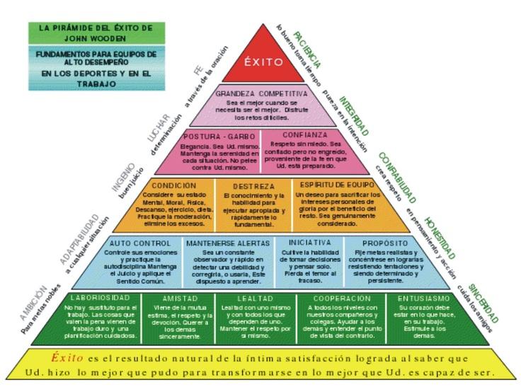 La Pirámide del exito de John Wooden | Éxito | Pinterest | Positive psychology and Psychology