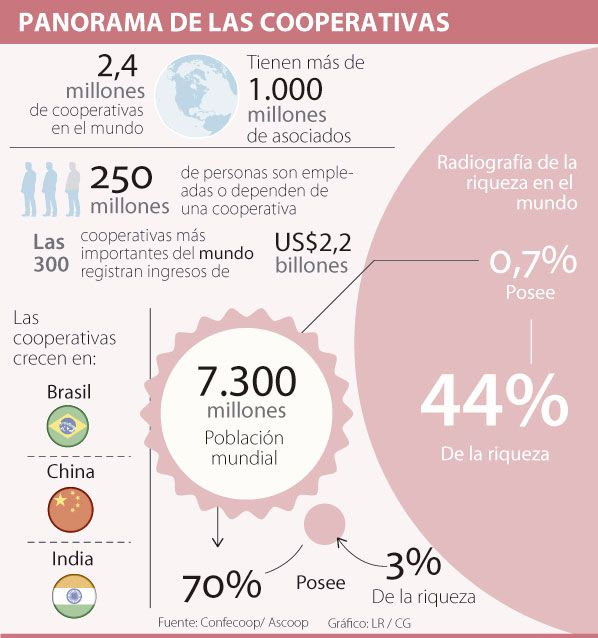 Cooperativas colombianas le apuestan a la igualdad en el proceso de paz