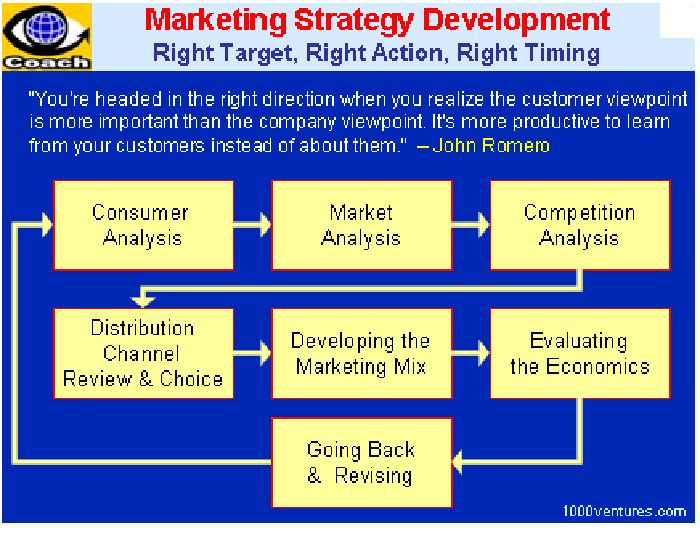 market analysis sales development of Conducting a market analysis can help the sba offers industry guides, development programs sales and marketing market analysis for.