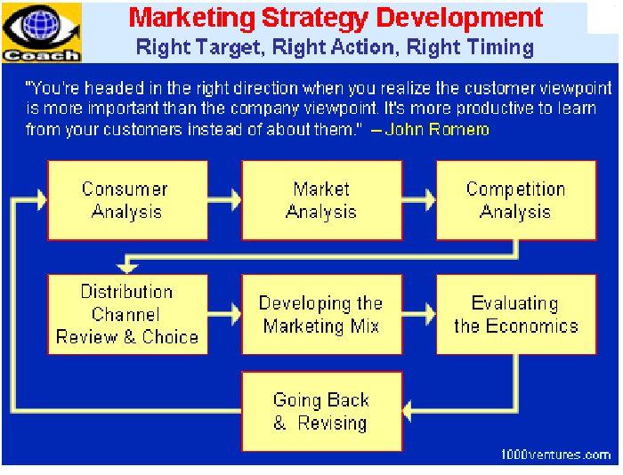 Costco Wholesale's Marketing Mix (4Ps) Analysis