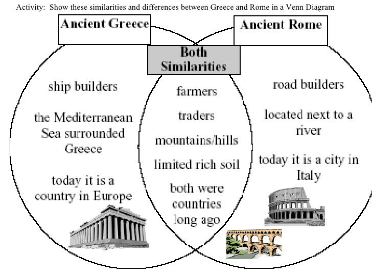 a comparison of the ancient greek and roman societies