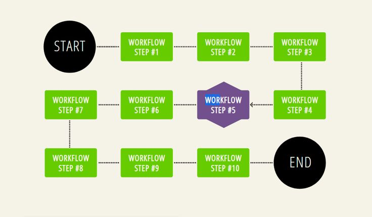 15  Awesome Css Flowchart Examples