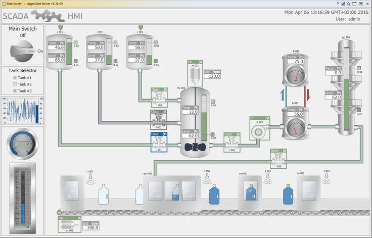 AggreGate #SCADA/HMI. Bottling Line Demo