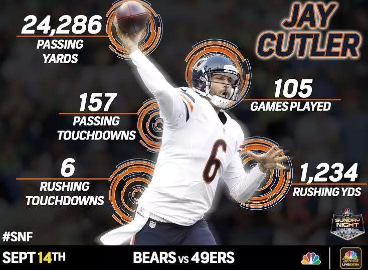 Jay Cutler stats