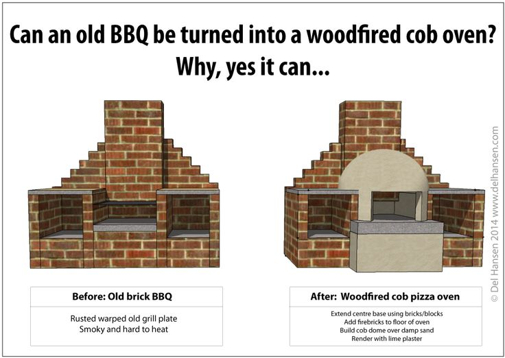 Convert an old BBQ to a wood-fired cob pizza oven using this design