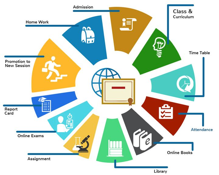 best school management system software is used to assist students, teachers, folks and also the college body employees to use school knowledge in a very additional organized and structured manner.it's been designed to supply associate degree increased interaction between students, teachers, folks and also the management and may be accessed over the web from any location within the world.
