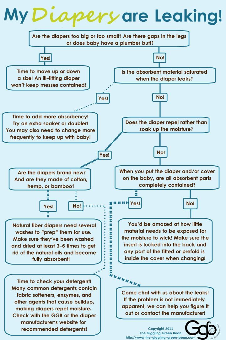 if your cloth diapers are leaking  follow this flow chart from giggling green bean to get help