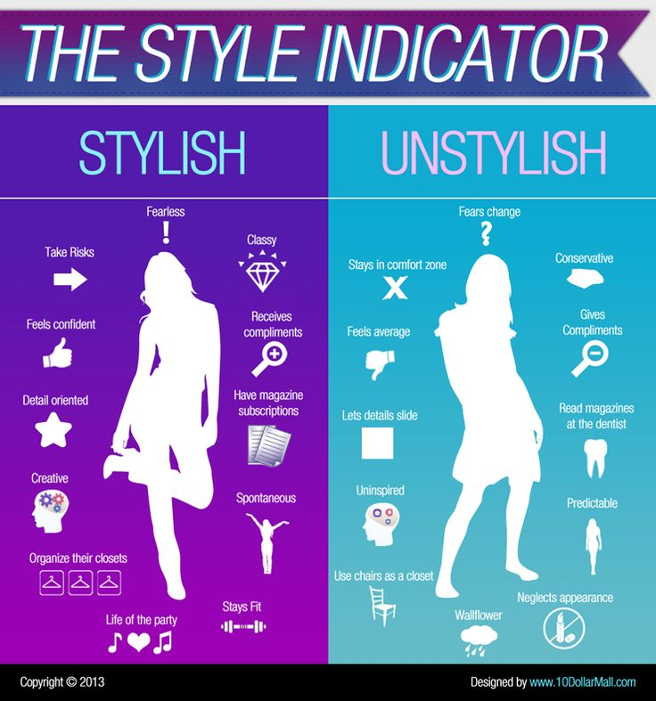 Womens Clothing Fashion Style Indicator – Infographic